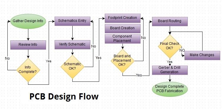 PCB Design-DTE Electronics Pte Ltd
